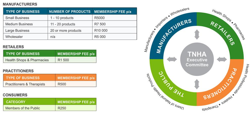 membership-wp3